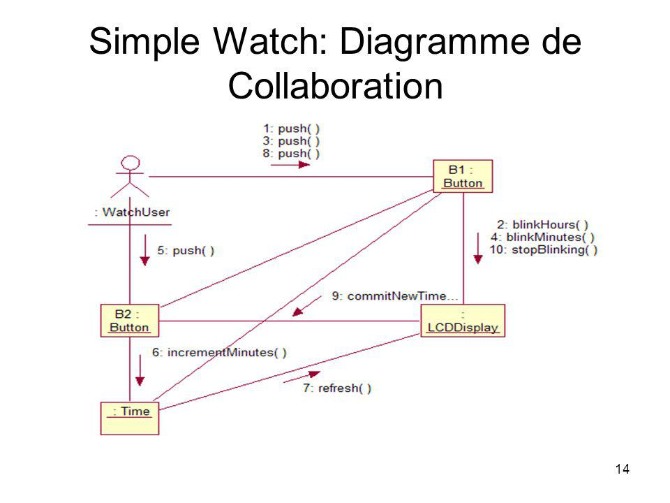 Simple Watch: Diagramme de Collaboration