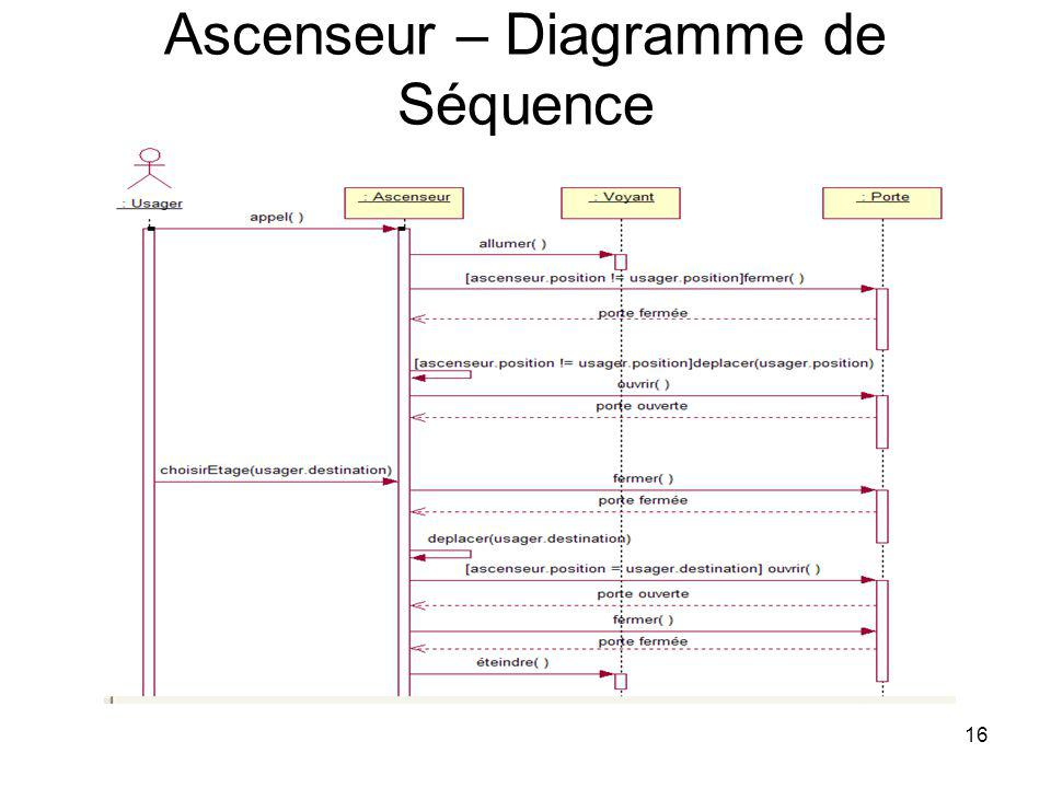 Ascenseur – Diagramme de Séquence