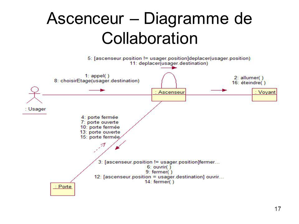 Ascenceur – Diagramme de Collaboration