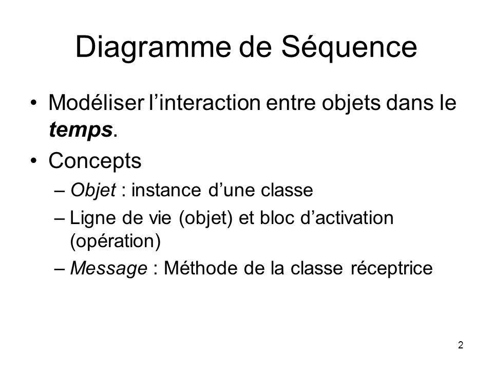 Diagramme de Séquence Modéliser l'interaction entre objets dans le temps. Concepts. Objet : instance d'une classe.