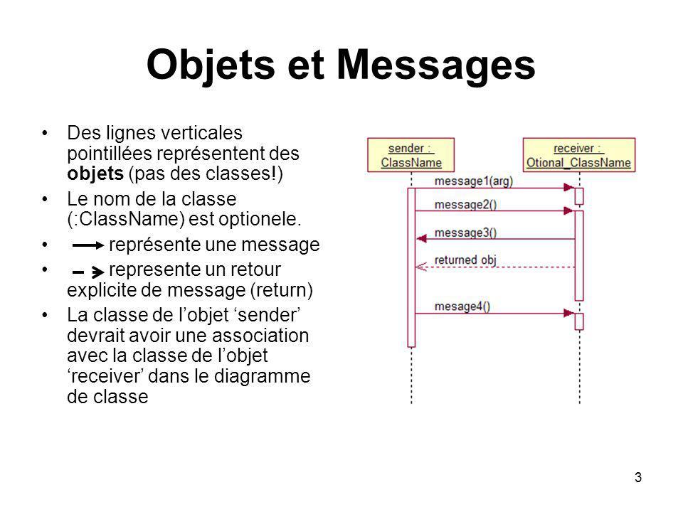 Objets et Messages Des lignes verticales pointillées représentent des objets (pas des classes!) Le nom de la classe (:ClassName) est optionele.