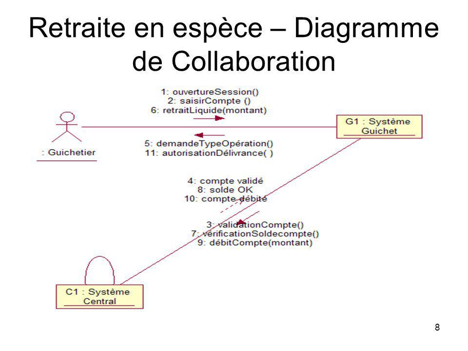 Retraite en espèce – Diagramme de Collaboration