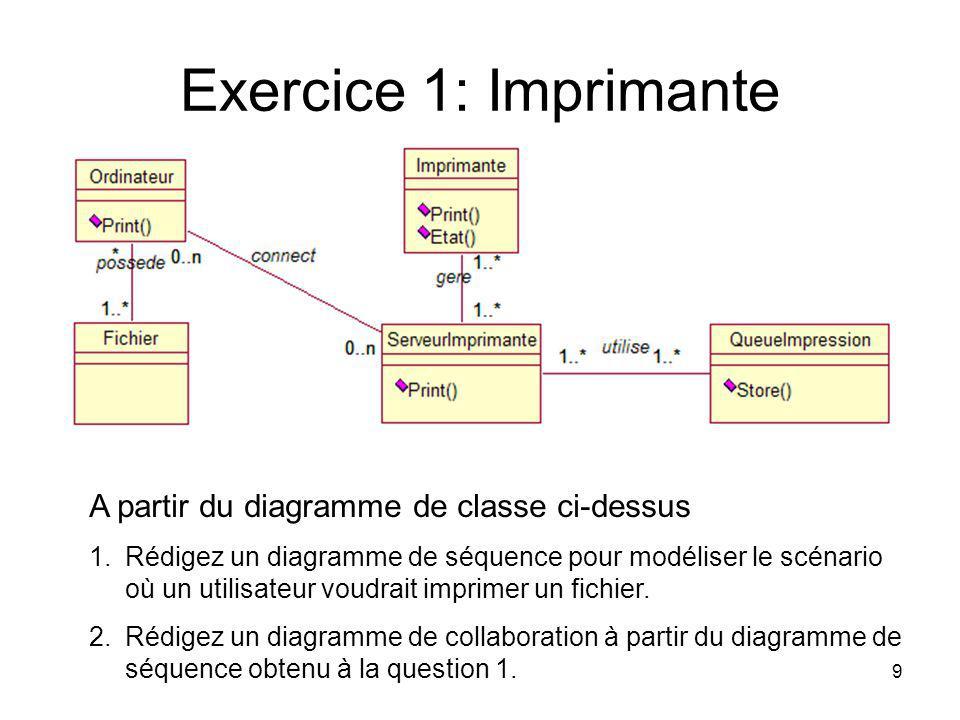 Exercice 1: Imprimante A partir du diagramme de classe ci-dessus