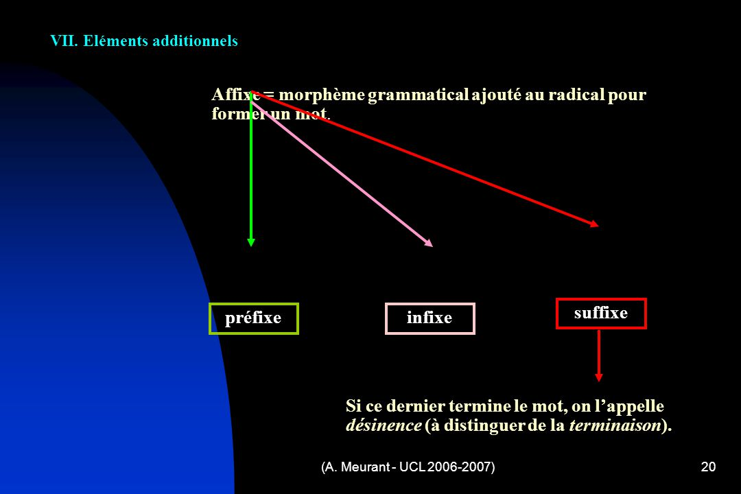 suffixe préfixe infixe