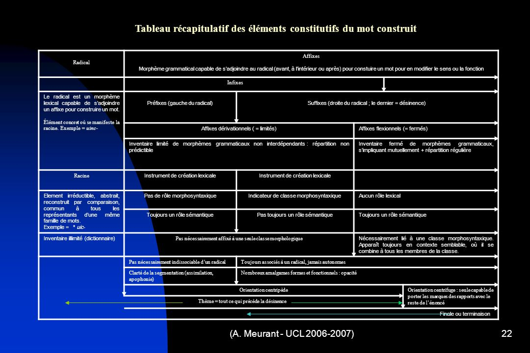Tableau récapitulatif des éléments constitutifs du mot construit