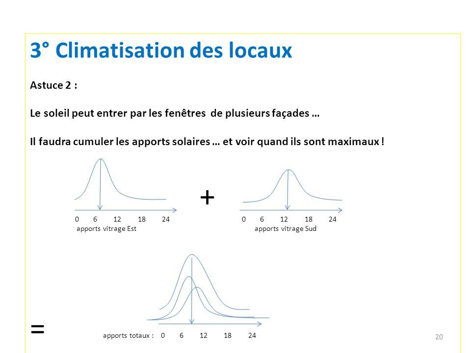 = apports totaux : 0 6 12 18 24 3° Climatisation des locaux Astuce 2 :