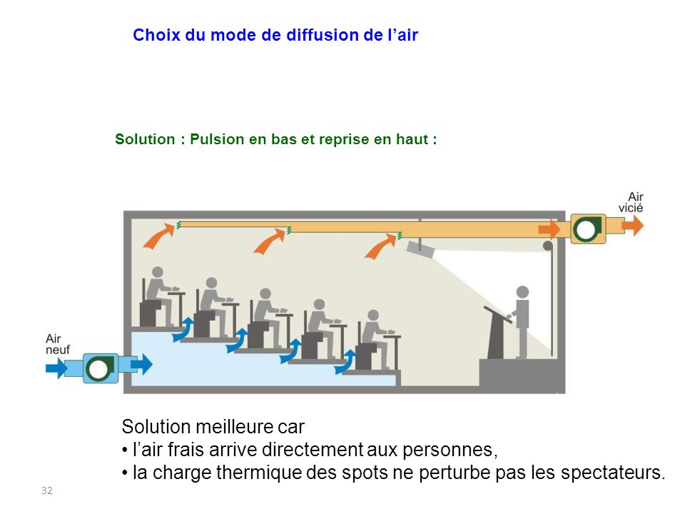 Solution : Pulsion en bas et reprise en haut :