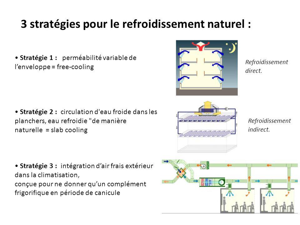 3 stratégies pour le refroidissement naturel :