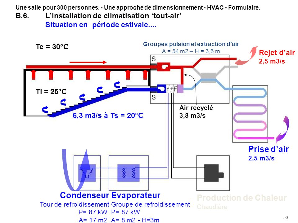 Groupes pulsion et extraction d'air A = 54 m2 – H = 3,5 m