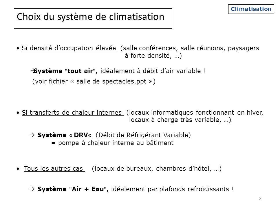 Choix du système de climatisation