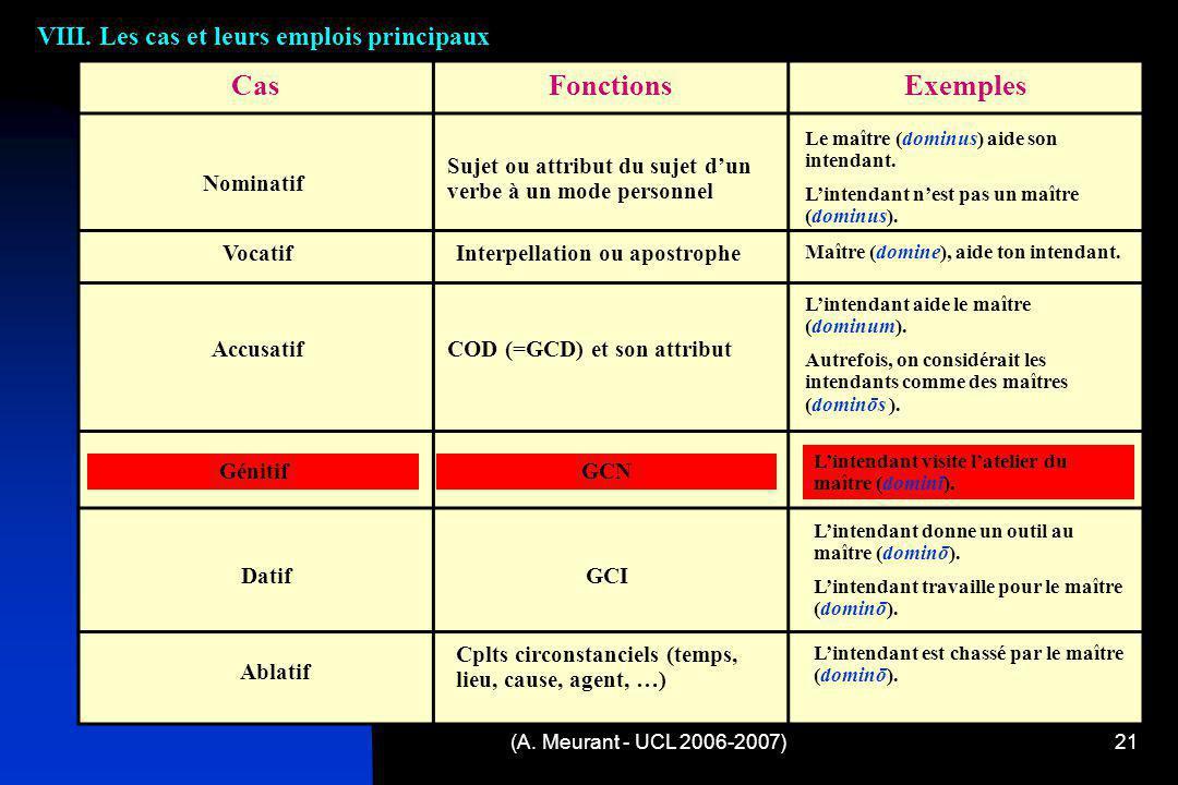 Cas Fonctions Exemples