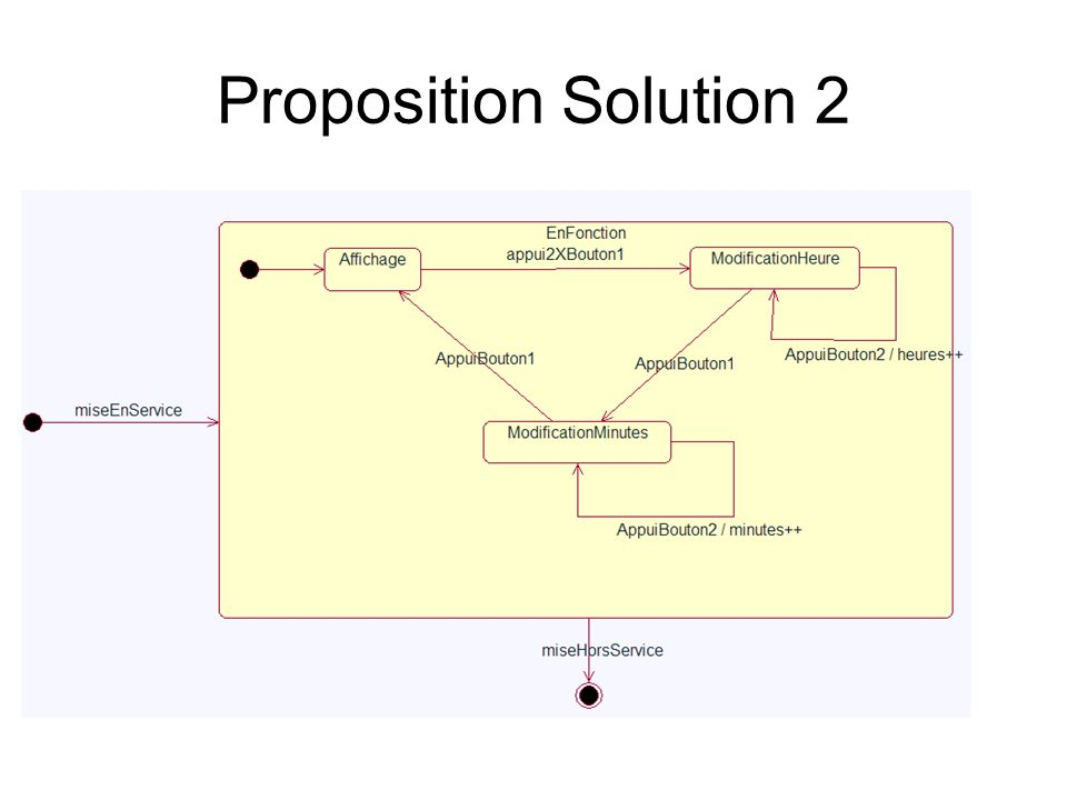 Proposition Solution 2