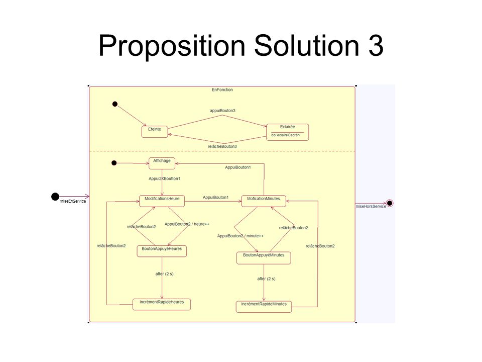 Proposition Solution 3 miseEnService
