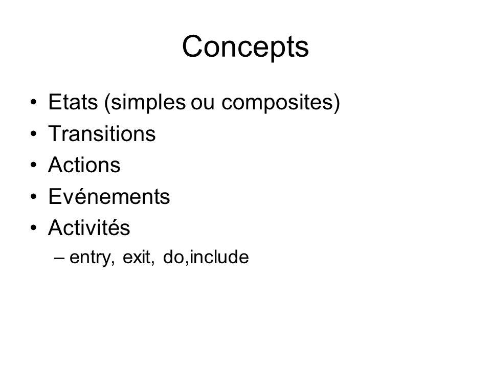 Concepts Etats (simples ou composites) Transitions Actions Evénements