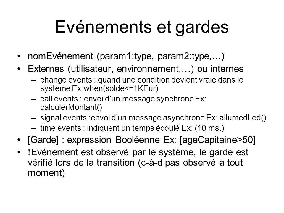 Evénements et gardes nomEvénement (param1:type, param2:type,…)