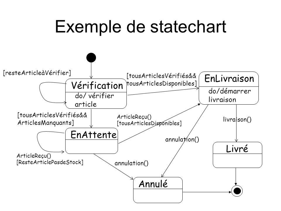 Exemple de statechart EnLivraison Vérification EnAttente Livré Annulé