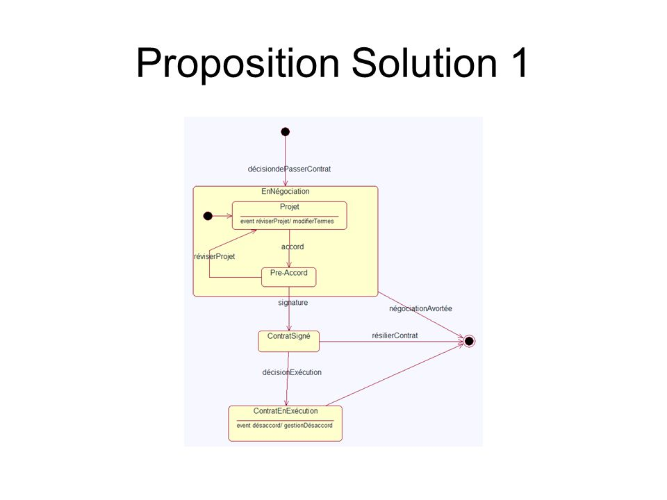 Proposition Solution 1