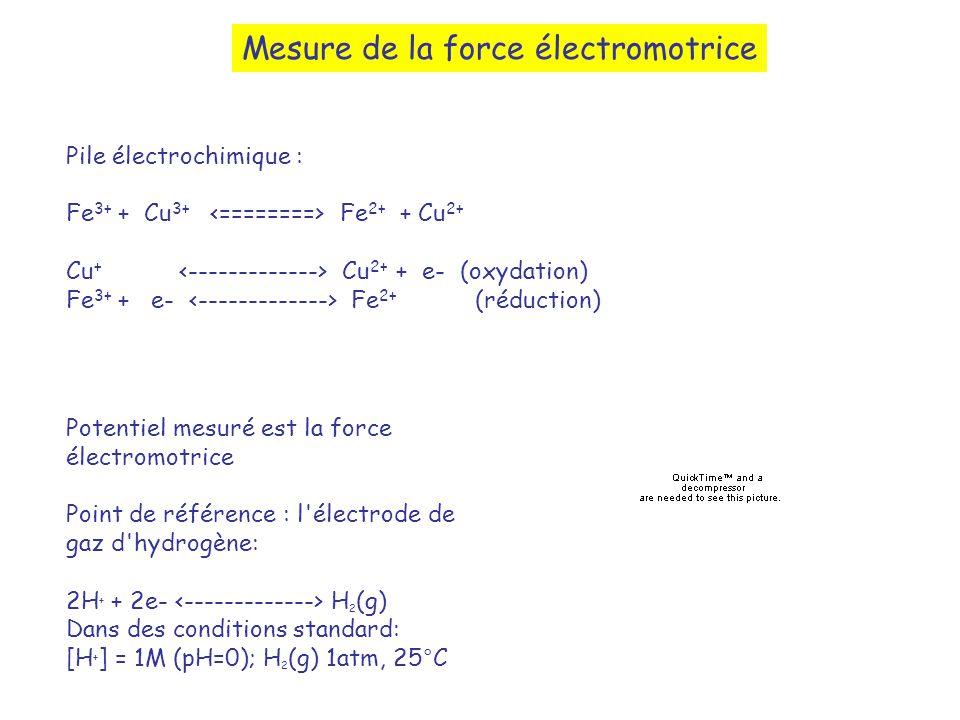 Mesure de la force électromotrice