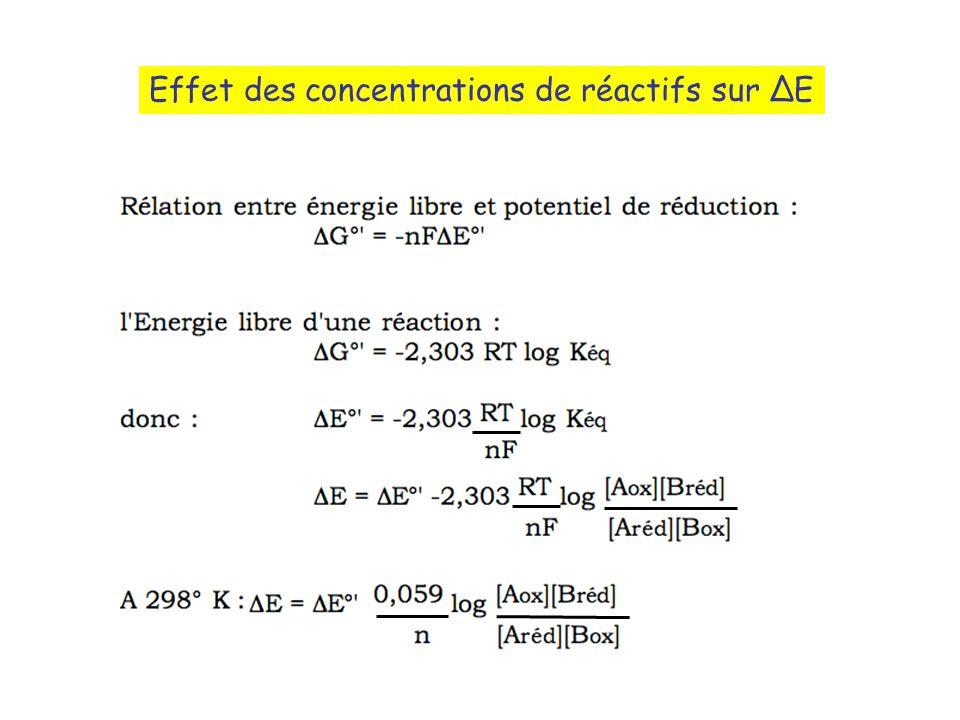 Effet des concentrations de réactifs sur ∆E