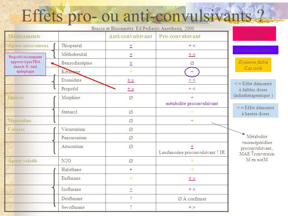 Effets pro- ou anti-convulsivants. Bracco et Bissonnette