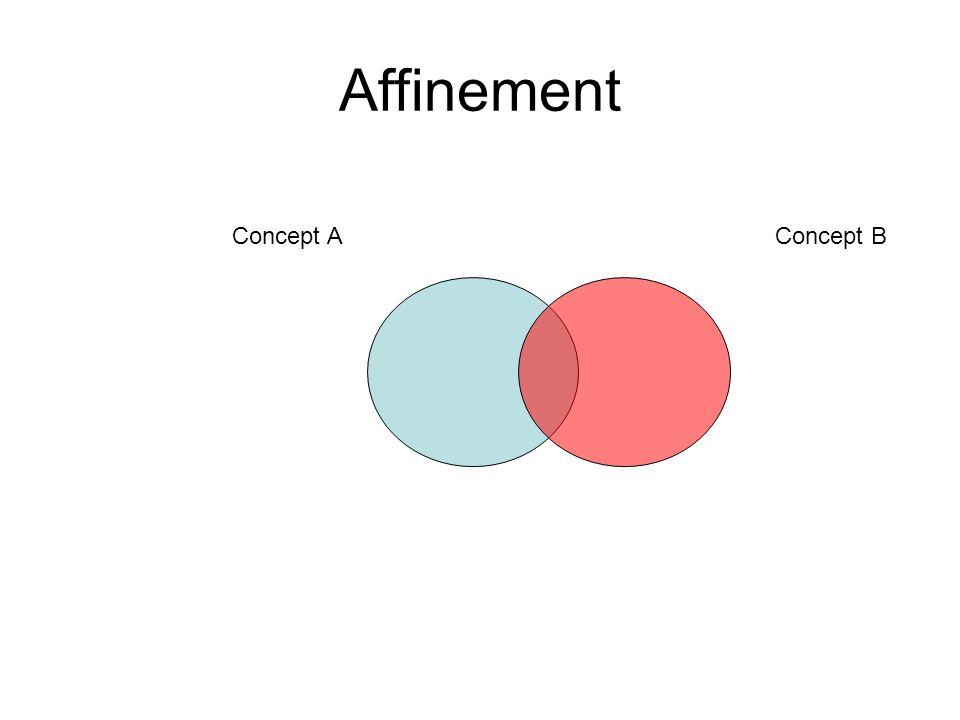 Affinement Concept A Concept B