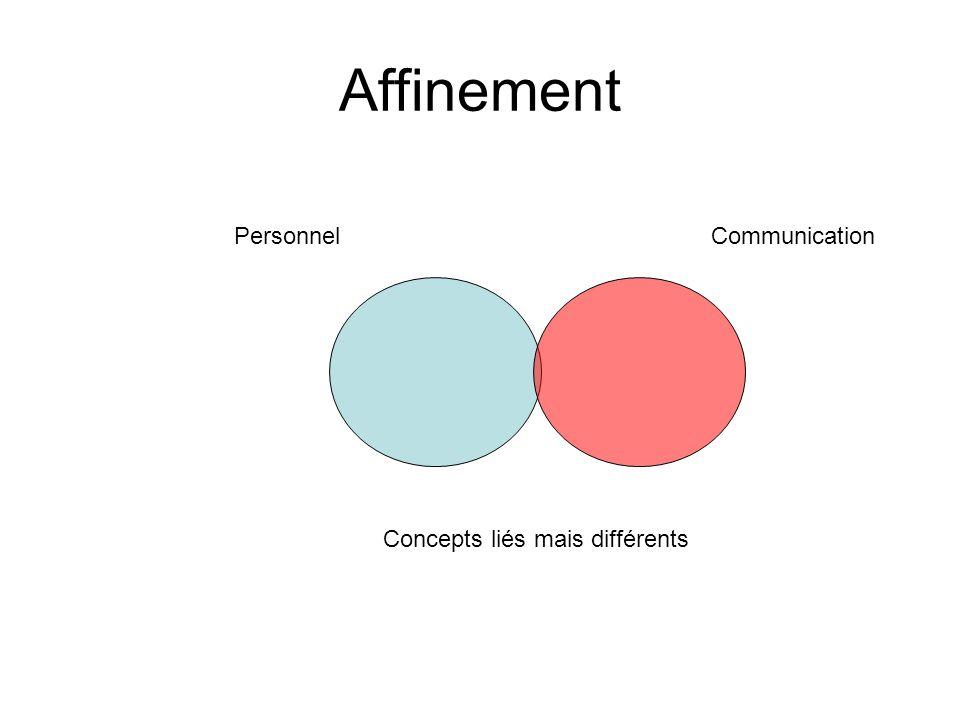Concepts liés mais différents