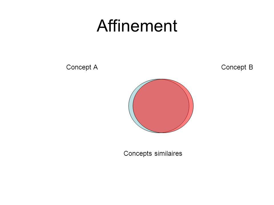 Affinement Concept A Concept B Concepts similaires