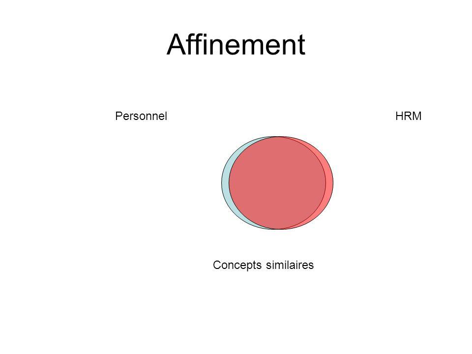 Affinement Personnel HRM Concepts similaires