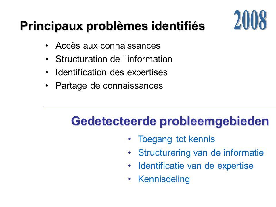 Principaux problèmes identifiés Gedetecteerde probleemgebieden