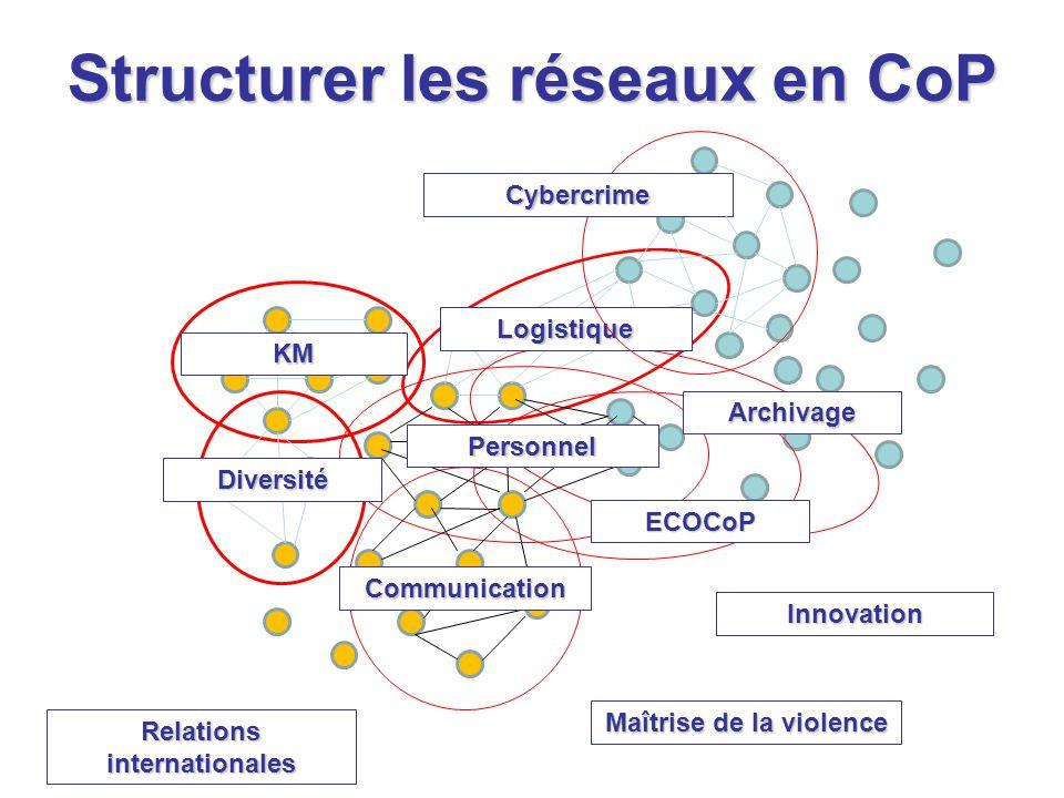 Structurer les réseaux en CoP