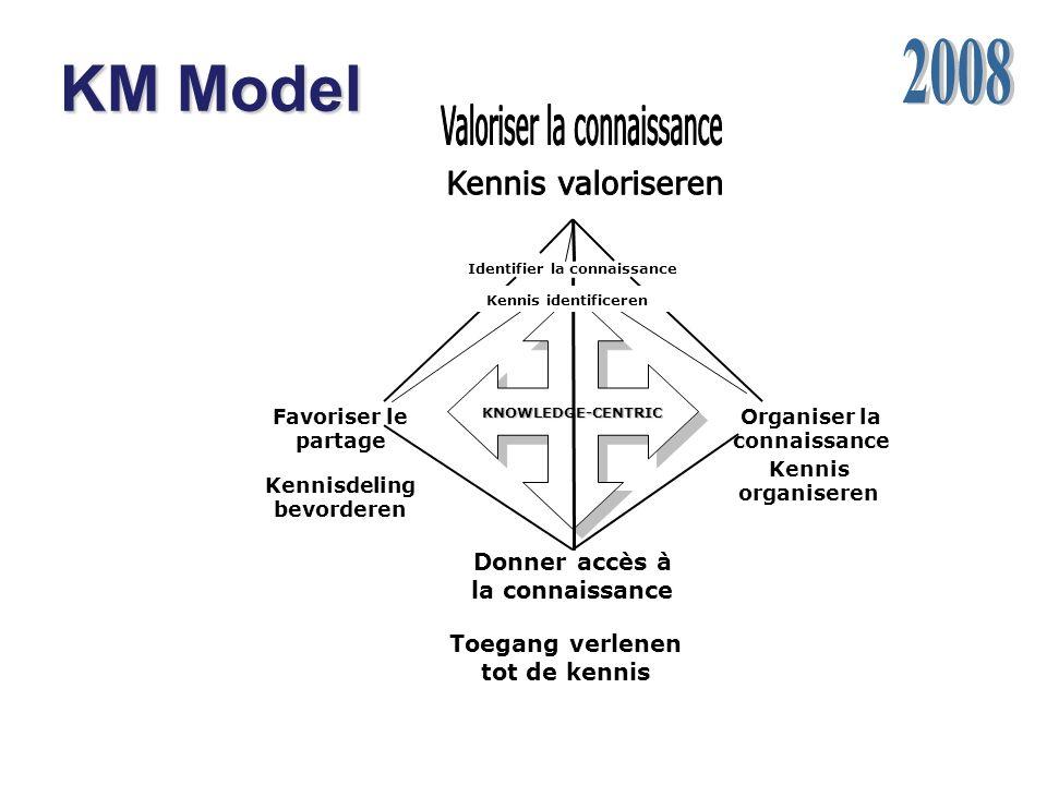 KM Model 2008 Valoriser la connaissance Kennis valoriseren