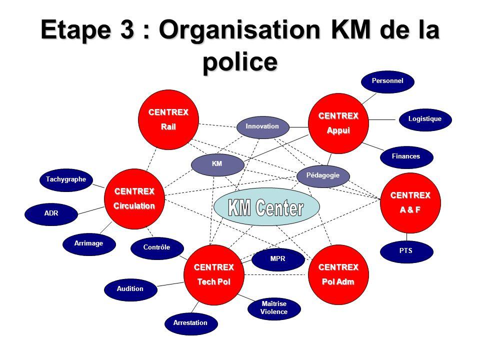 Etape 3 : Organisation KM de la police