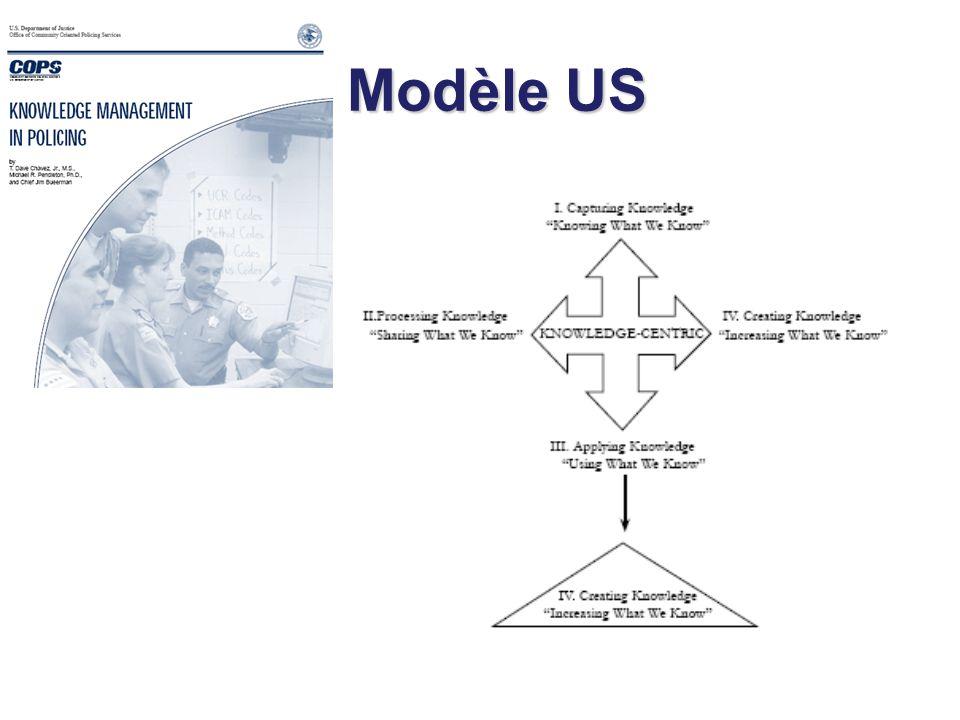 Modèle US