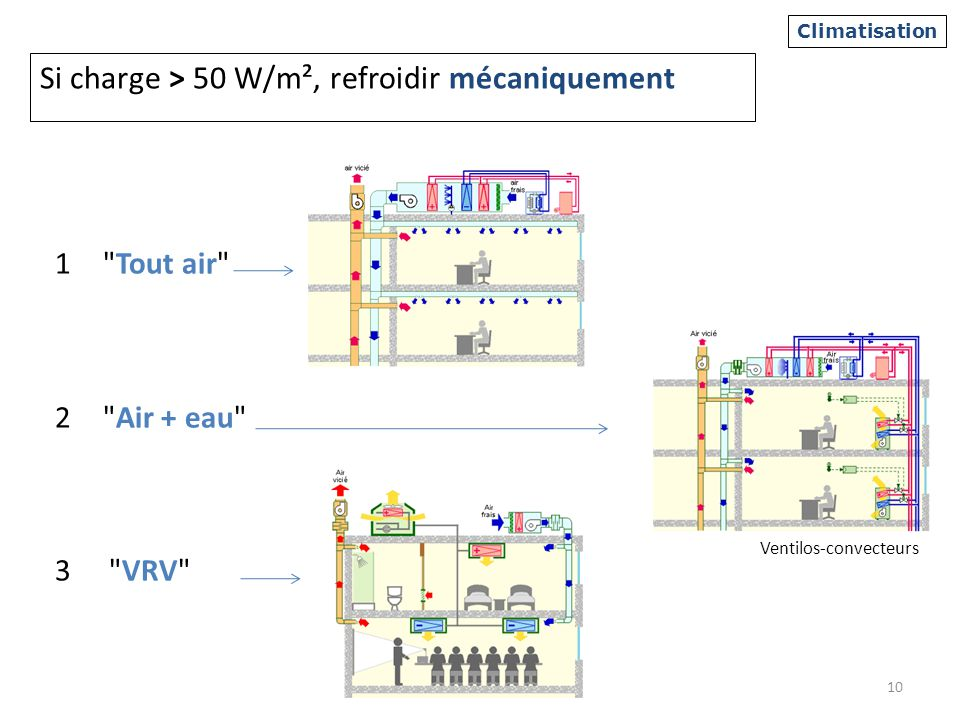 Si charge > 50 W/m², refroidir mécaniquement