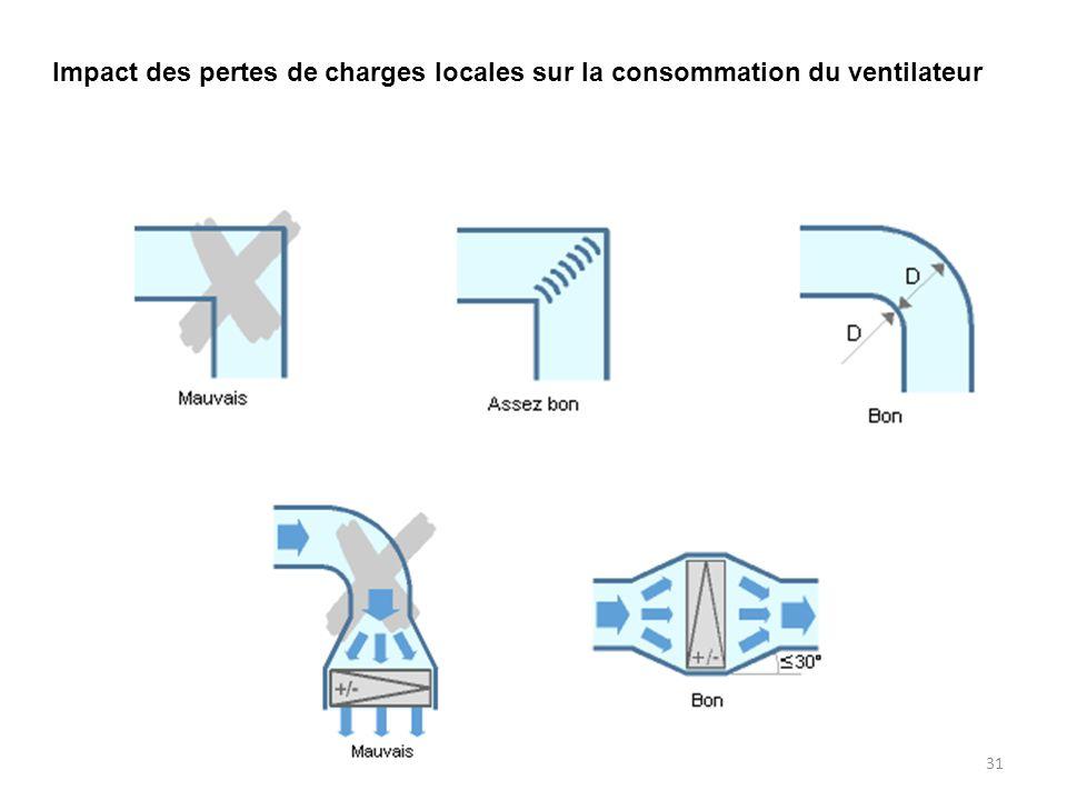 Impact des pertes de charges locales sur la consommation du ventilateur