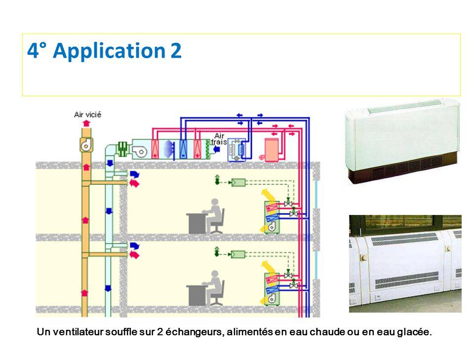 4° Application 2 Un ventilateur souffle sur 2 échangeurs, alimentés en eau chaude ou en eau glacée.