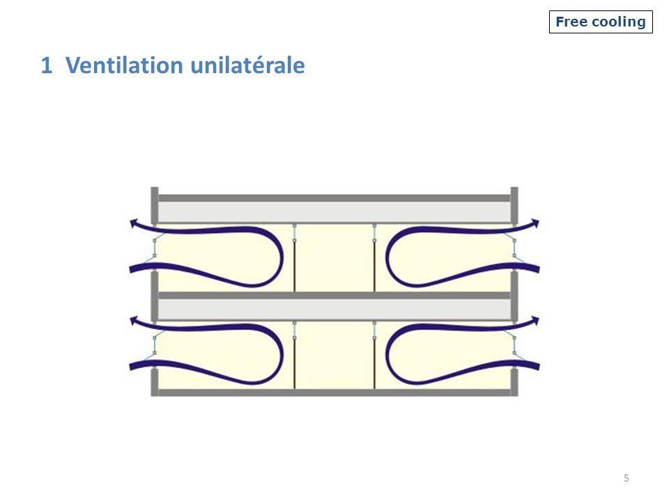 1 Ventilation unilatérale