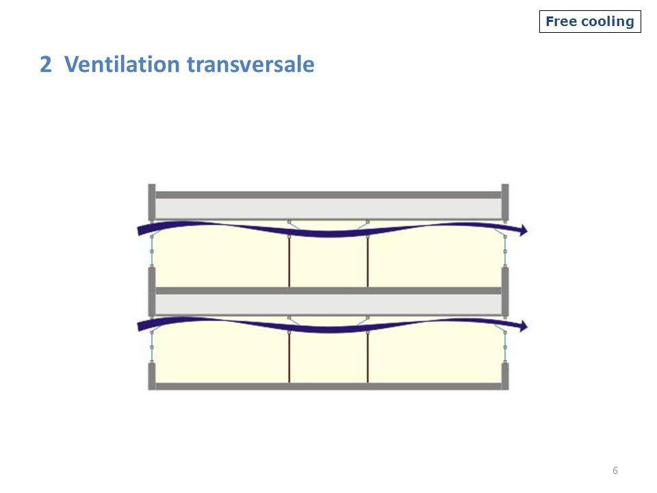 2 Ventilation transversale