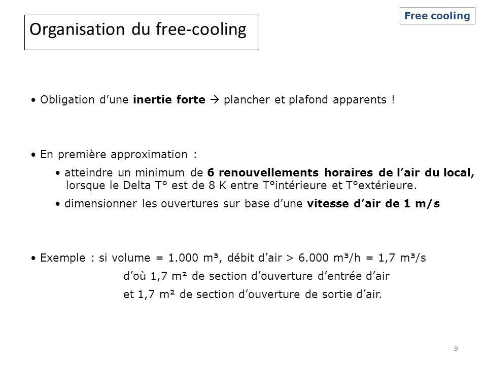 Organisation du free-cooling