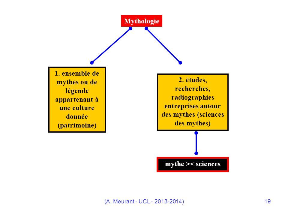 mythe >< sciences