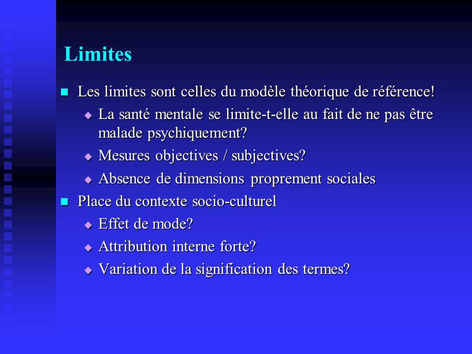 Limites Les limites sont celles du modèle théorique de référence!