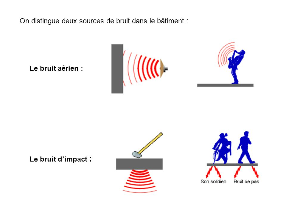 On distingue deux sources de bruit dans le bâtiment :