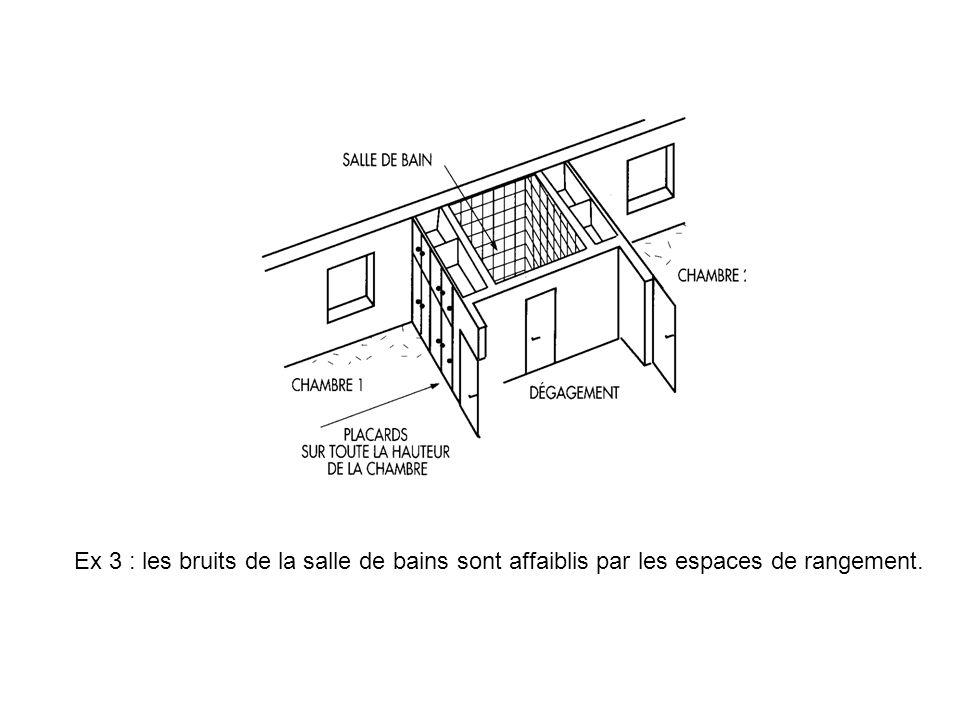 Ex 3 : les bruits de la salle de bains sont affaiblis par les espaces de rangement.