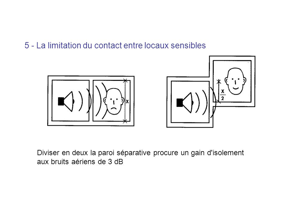 5 - La limitation du contact entre locaux sensibles