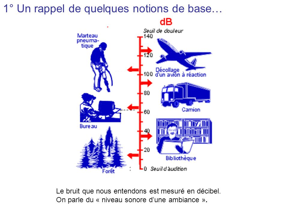 1° Un rappel de quelques notions de base…