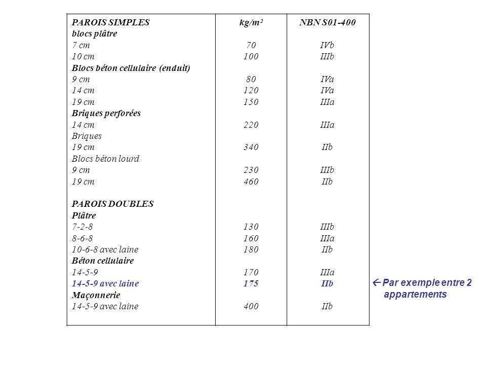 PAROIS SIMPLES blocs plâtre. 7 cm. 10 cm. Blocs béton cellulaire (enduit) 9 cm. 14 cm. 19 cm.