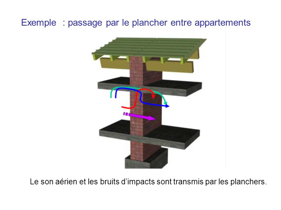 Exemple : passage par le plancher entre appartements