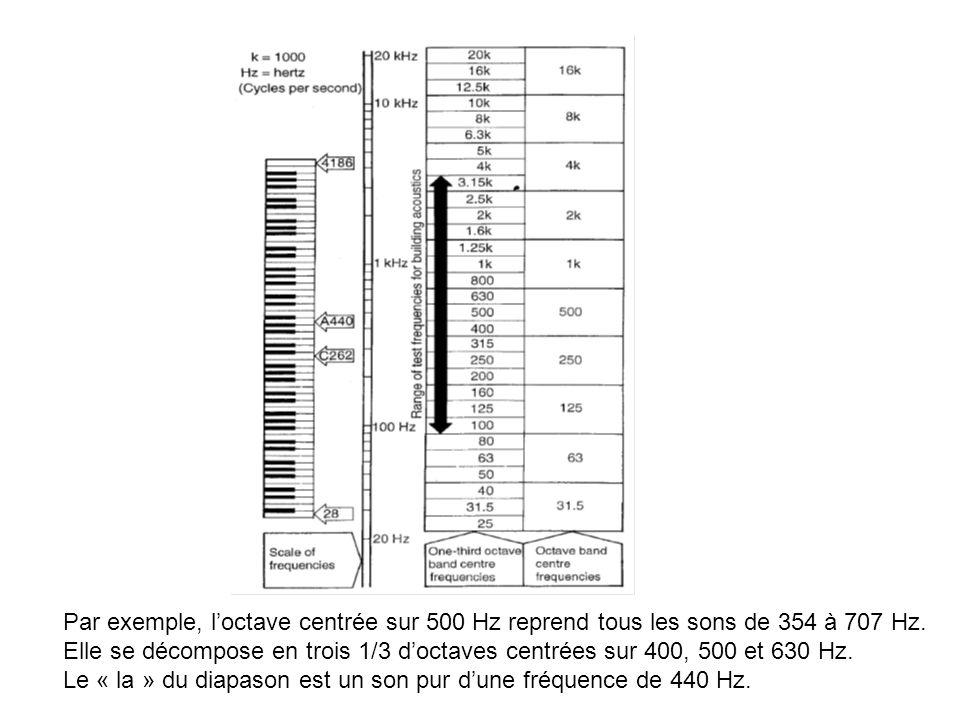 Par exemple, l'octave centrée sur 500 Hz reprend tous les sons de 354 à 707 Hz.
