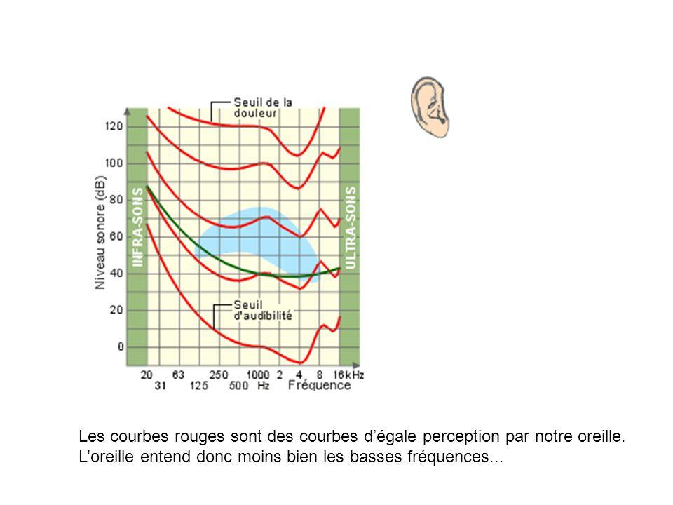Les courbes rouges sont des courbes d'égale perception par notre oreille.