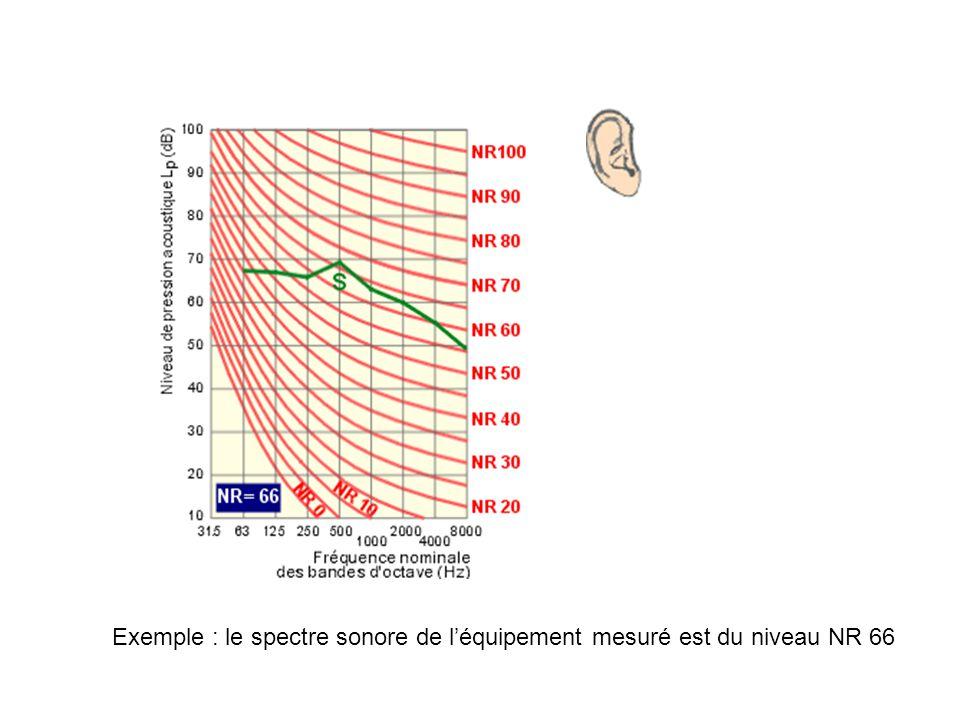 Exemple : le spectre sonore de l'équipement mesuré est du niveau NR 66